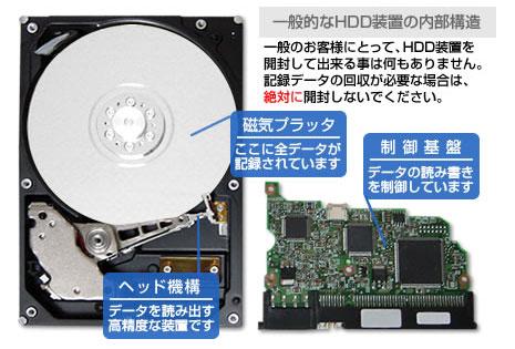一般的なHDD装置の内部構造