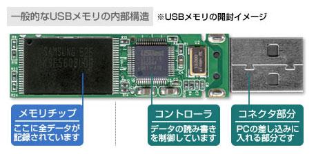 USBメモリの開封イメージ